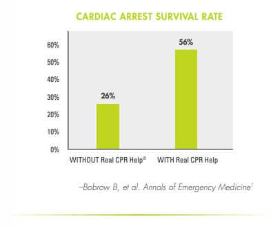 zoll aed 3 bls survival rate with real cpr help